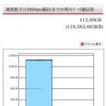 熊本地震の影響を受けた地域の方へdocomoが100GB以上のボーナスパケットを付与!